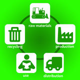 Product lifecycle. Lifecycle of industrial products, from raw materials to recycling Stock Photography