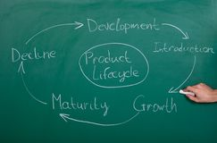 Product lifecycle Stock Image