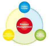 Product management Stock Photography
