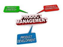 Product management. Concept, product strategy, marketing and development to make it a success in market Royalty Free Stock Photos