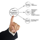 Product Management - Objectives Royalty Free Stock Images