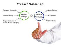 Product marketing Royalty Free Stock Images