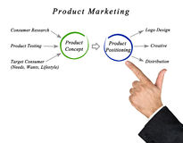 Product marketing Royalty Free Stock Photography