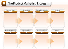 Product Marketing Process Chart Royalty Free Stock Image