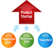 Product Startup success business diagram illustration Royalty Free Stock Photos