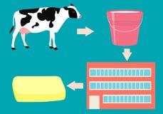 Productie van boter Royalty-vrije Stock Afbeeldingen