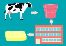 Production of butter. Concept agriculture. Vector illustration Royalty Free Stock Images