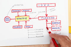 Production planning concept Stock Image