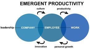 Productivité émergente Images stock