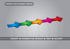 Products development process Stock Images