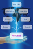 Produisez le site Web populaire Images stock