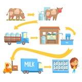 Produkci i przerobu mleka sceny ustawiają wektorowe ilustracje royalty ilustracja