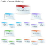 Produkt-Service-Marketing-Diagramm Stockfoto