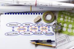 Produktentwicklung Lizenzfreies Stockbild