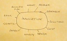 produkter för nya behandlingar för innovation Arkivbild