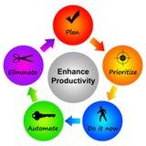Produktivität lizenzfreie abbildung