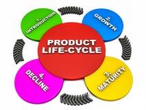 Produktliv cyklar Arkivfoton