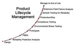 Produktu etapu życia zarządzanie royalty ilustracja