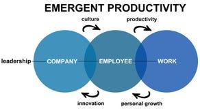 Produttività emergente Immagini Stock