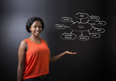 Professeur ou étudiant sud-africain ou d'Afro-américain de femme contre le diagramme du tableau noir SEO Photos stock