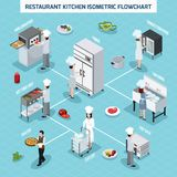 Professional Kitchen Isometric Flowchart. Professional restaurant kitchen equipment isometric flowchart with convection oven grill hot food unit and waiter Stock Images