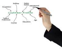 Profilo di cliente Immagini Stock