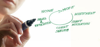 Profit circle. Person writing profit cycle with the green marker Royalty Free Stock Images