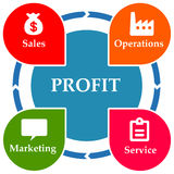 Profit circle Stock Photography