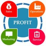 Profit circle Stock Photography