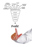Profit funnel Stock Photos
