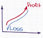 Profit Revenue Chart Stock Images