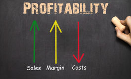 Profitability Business Concept Chalkboard - arrows with text royalty free stock image