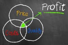 Profitieren Sie Entwurf als Deckung von Preiskosten und -qualität auf blackboar stockbilder