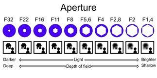 Profundidad de explicación infographic de la abertura del campo stock de ilustración