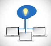 progettazione dell'illustrazione della lampadina di mente del computer Fotografie Stock Libere da Diritti