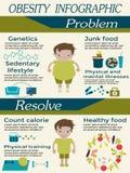 Progettazione di Infographic di obesità Immagini Stock Libere da Diritti