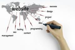 Progetto di sviluppo del sito Web immagine stock libera da diritti