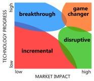 Progrès et marché illustration stock