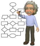 Programing genius draws smart flowchart program. A cartoon einstein genius programs a smart flowchart process management system Stock Image