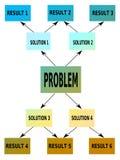 Programma di mente Immagine Stock