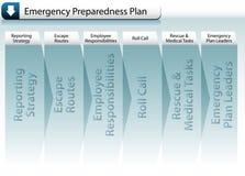 Programma di preparazione di emergenza Fotografia Stock
