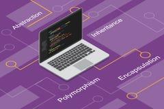 Programmazione orientata agli oggetti con il polimorfismo, l'incapsulamento, l'astrazione e l'eredità illustrazione di stock