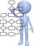 Programme d'organigramme de contrôle de processus industriel de programmeur Image libre de droits