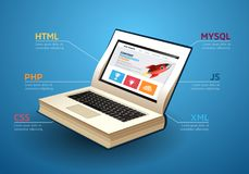 Programming language concept - PHP, CSS, XML, HTML, Javascript learning - book as laptop. Programming language concept - PHP, CSS, XML, HTML, Javascript learning Royalty Free Stock Photo