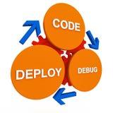 Programvarucirkulering Royaltyfri Bild