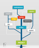 Project business plan tree. Time line, Operations, Financial Planning, Product description, Marketing Plan.Vector illustration Royalty Free Stock Images