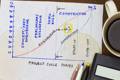 Project cycle phases Royalty Free Stock Photography