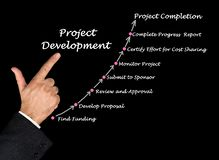 Project Development Process. Components of Project Development Process royalty free stock images