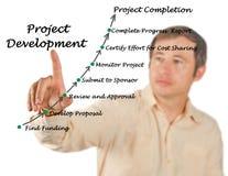 Project Development Process royalty free stock photo