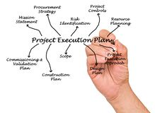 Free Project Execution Plan Royalty Free Stock Photo - 85645845